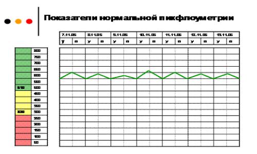 Таблица показателей пикфлоуметриис тремя зонами разных цветов: зеленым, желтым и красным