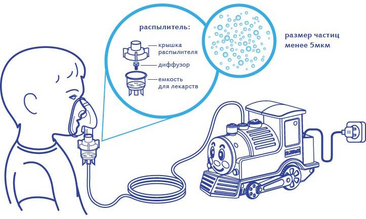 Аэрозольные и порошковые устройства