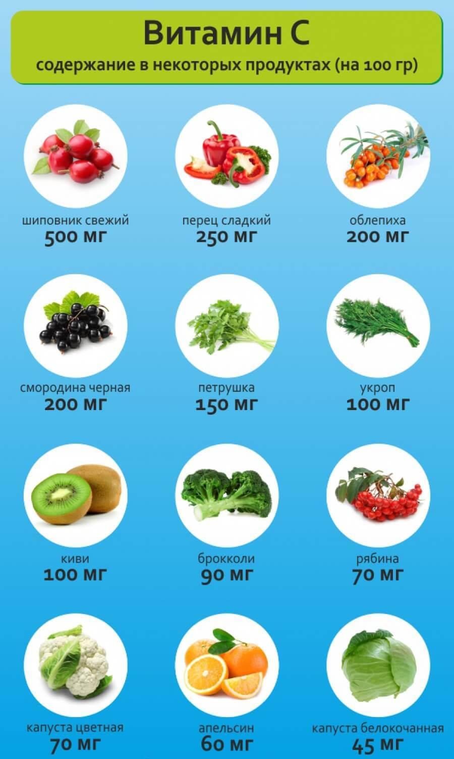 Ягоды и фрукты при авитаминозе