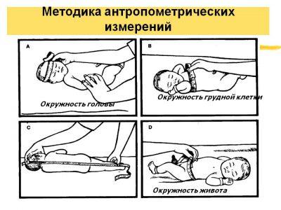 Оценка уровня физического развития у детей